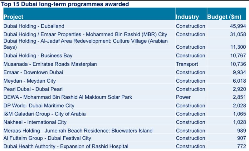 Dubai s top 15 future projects at cost of a whopping 66 for Ec harris dubai